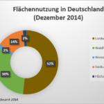 ... und in Deutschland (Stand: 31.12.2014).