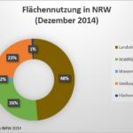 Flächenanteile nach Nutzungsart in NRW ...